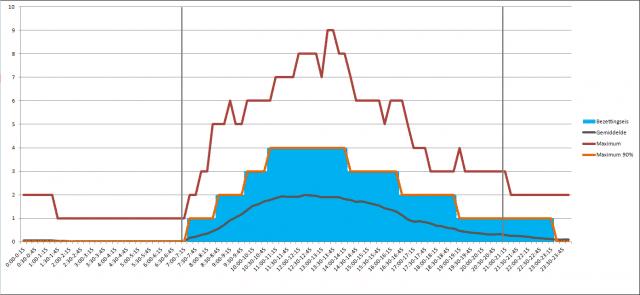 Voorbeeld-van-werkaanbodanalyse-week